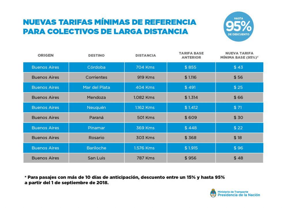 NUEVAS-TARIFAS-MÍNIMAS-PARA-COLECTIVOS-DE-LARGA-DISTANCIA-02