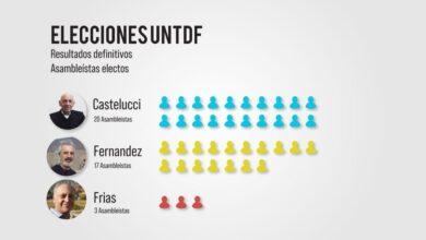 Photo of Elecciones UNTDF: Triunfo del Frente Universitario de Todos